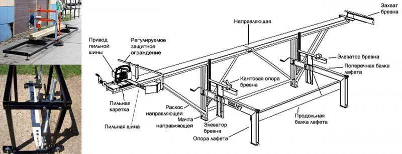 Самодельная пилорама - ТОП-130 фото и лучшие варианты самодельной пилорамы + пошаговые чертежи для работы своими руками для начинающих